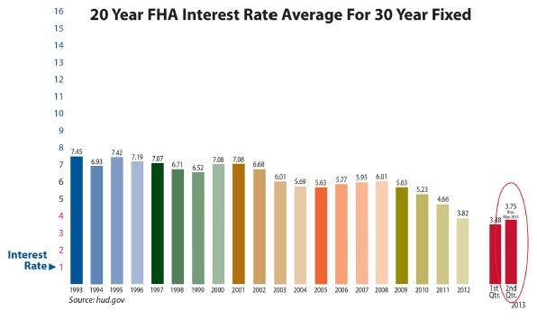 20_Yr_FHA_Int_Rate.jpg
