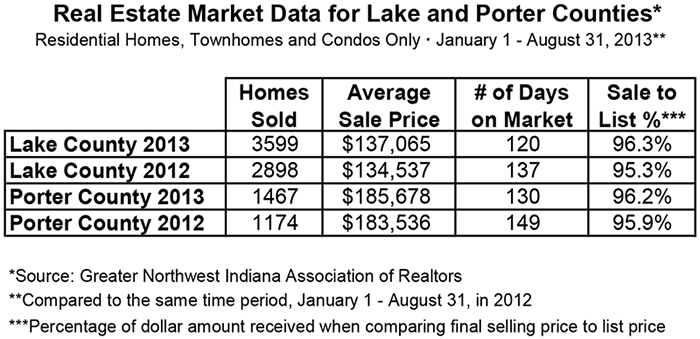 CENTURY 21 Alliance Group Real Estate Market Update Northwest Indiana August 2013