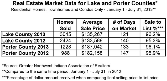 CENTURY 21 Alliance Group Real Estate Market Northwest Indiana July 2013