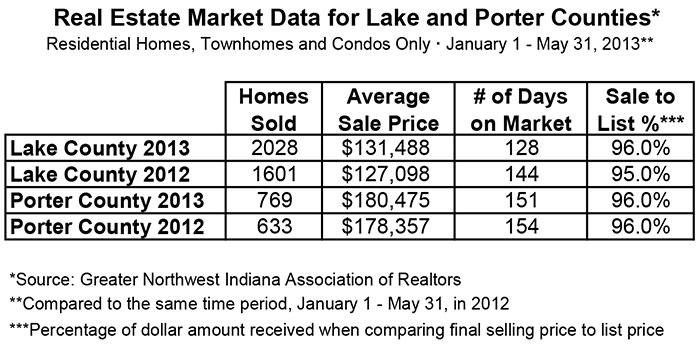 CENTURY 21 Alliance Group Northwest Indiana Market Data May 2013