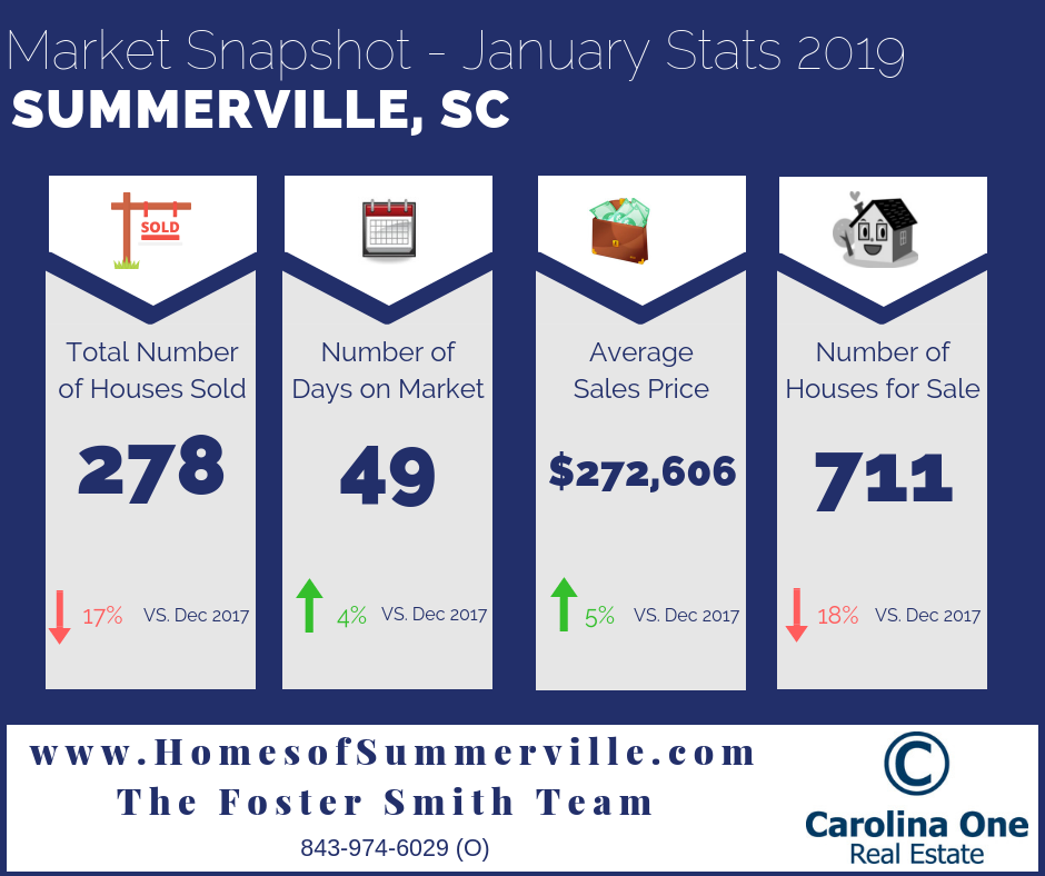 Real Estate Market Conditions in Summerville, SC