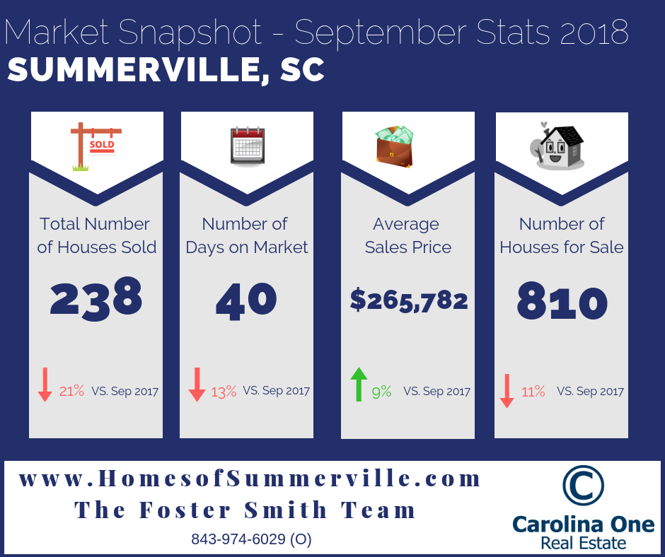 Summerville Real Estate Market Reports