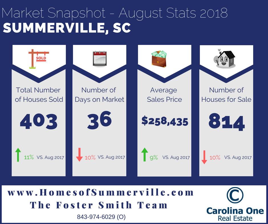 Summerville SC Real Estate Market Report