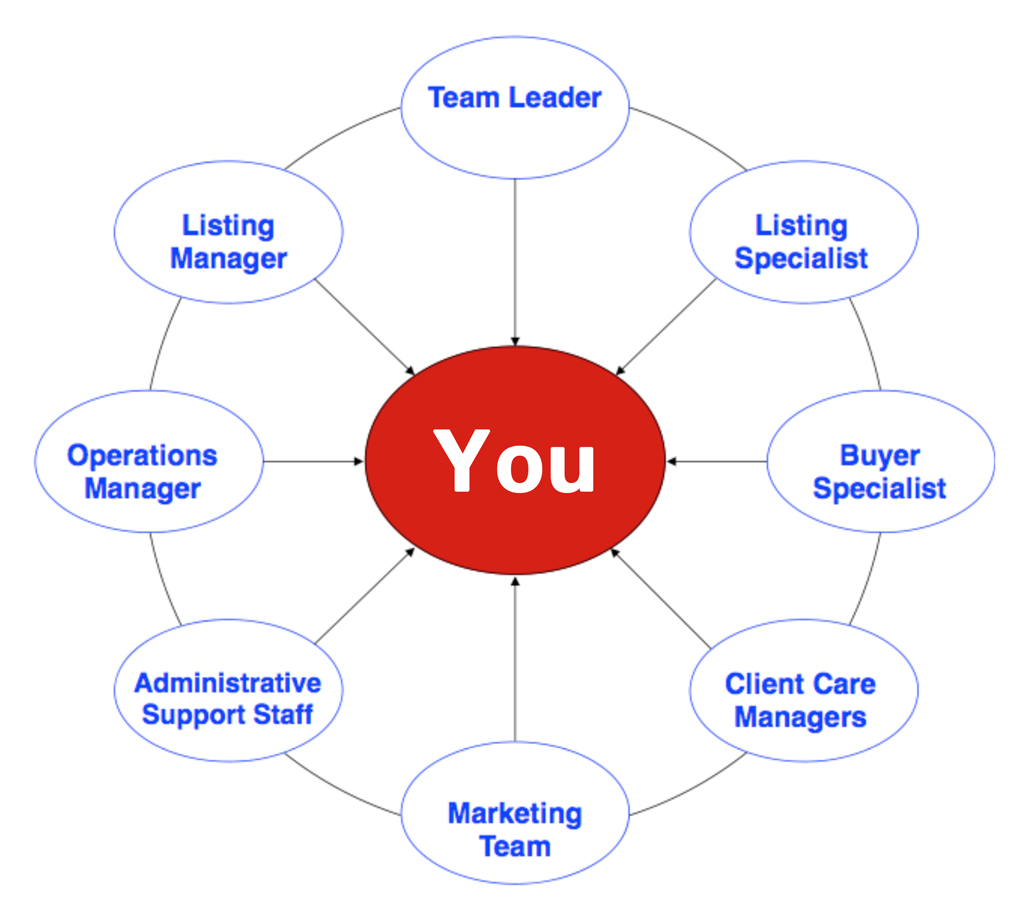 The Evelyn Bruder Las Cruces Real Estate Team  -Our Focus is on YOU