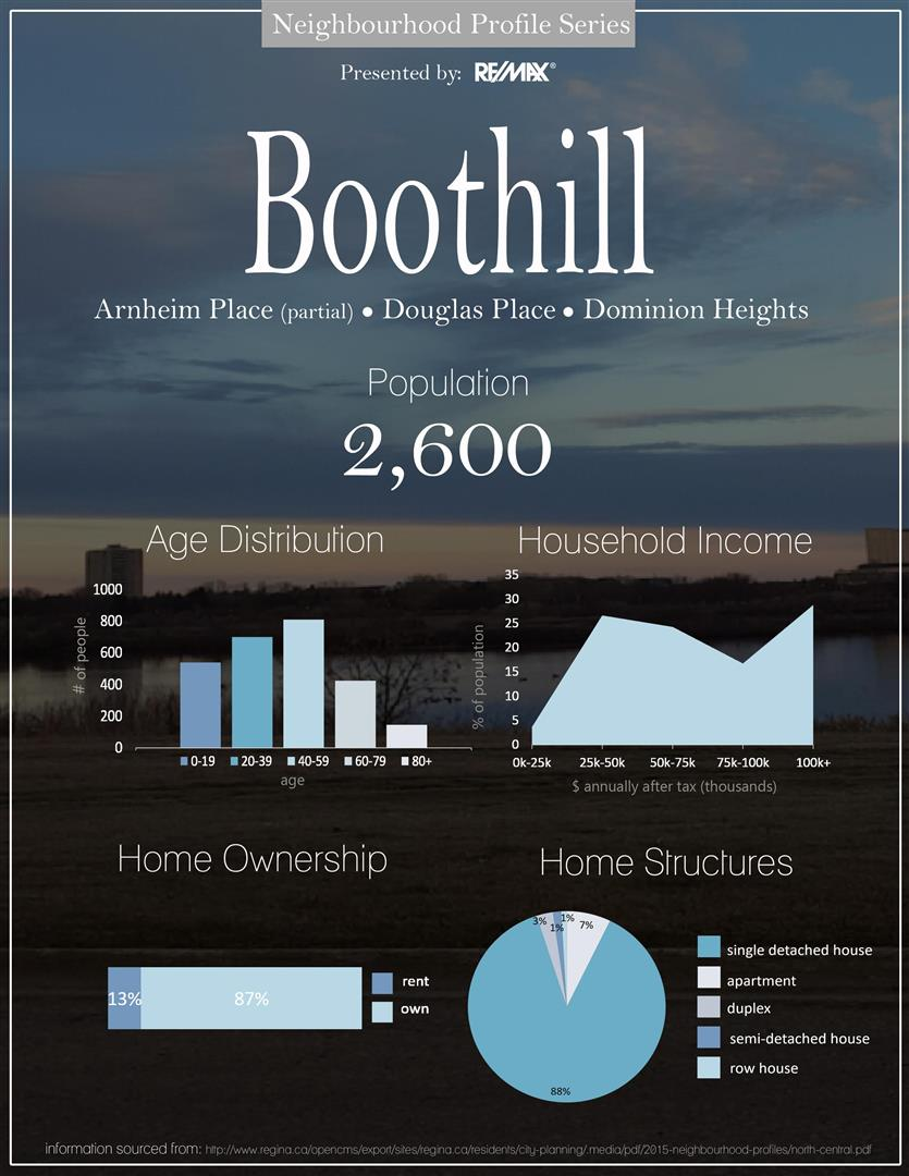 BoothillNeighbourhoodProfileStats(RemaxRegina).jpg