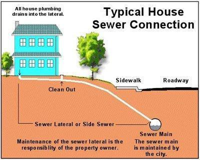 RE-sewer-lateral.jpg