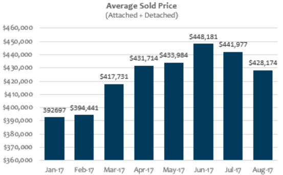 August 2017 Average Home Sold Price