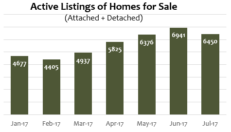 Active Listings Homes for Sale Denver July 2107