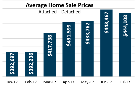 July 2017 Average Home Sale Price Denver