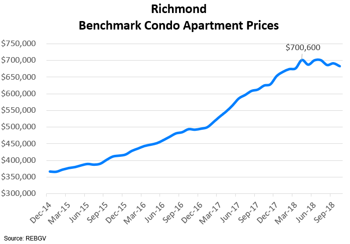 5benchmarkcondoprices.png