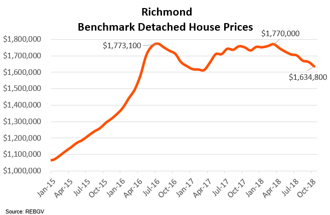 6richmondbenchmarkdetachedhomeprice.png
